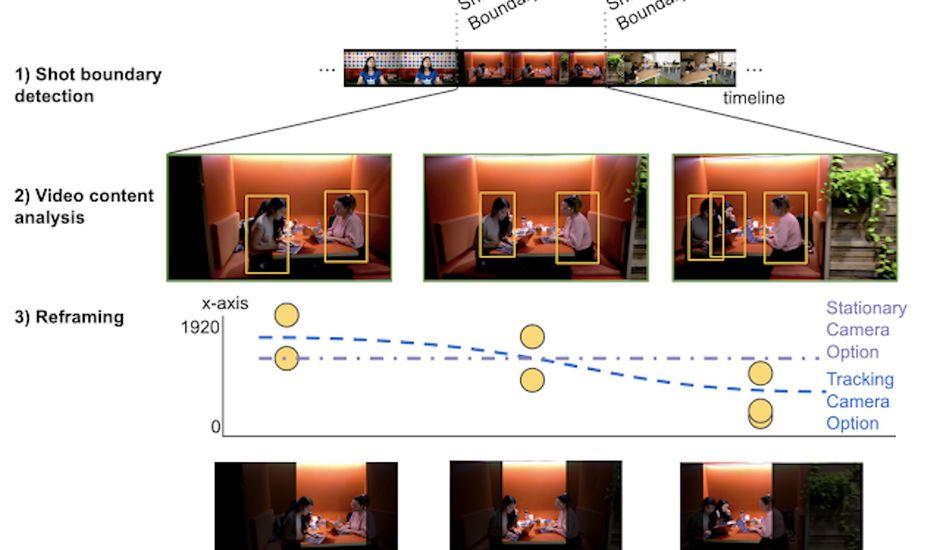 Google AutoFlip ajuste vos vidéos grâce à l'IA.