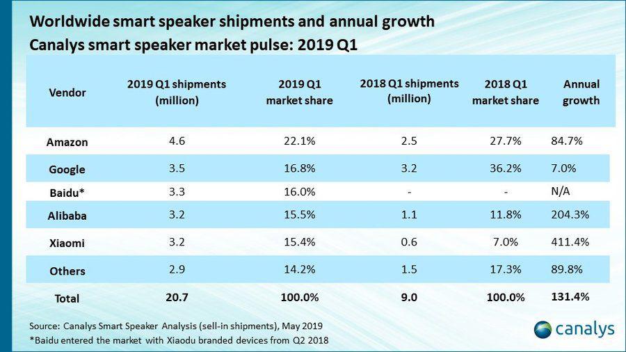 Part de marché et évolution pour les géants des technologies américains et chinois