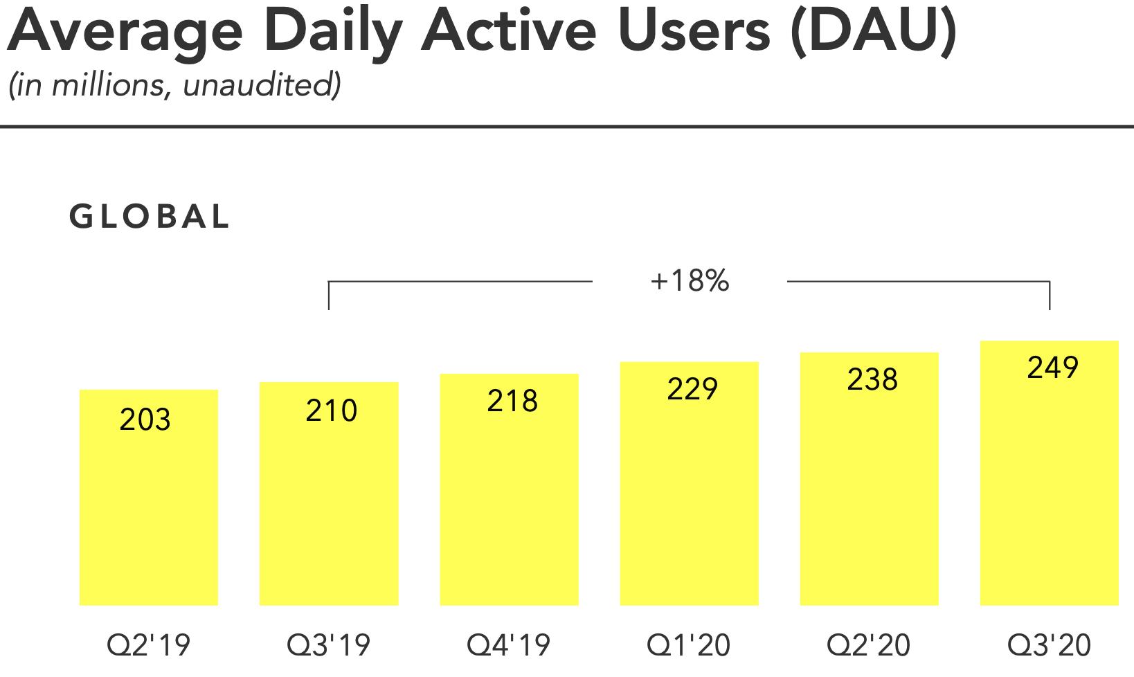 Évolution du nombre d'utilisateurs quotidiens de Snapchat entre le 3ème trimestre 2019 et le 3ème trimestre 2020