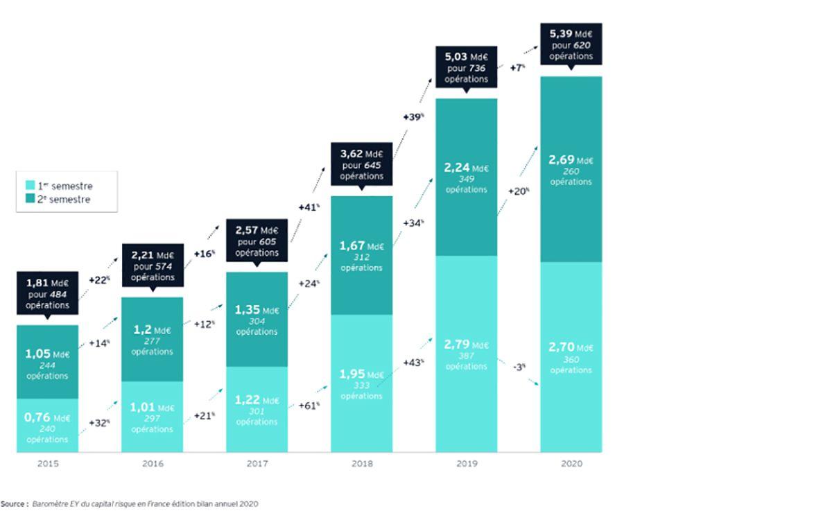 Infographie représentant l'évolution des levées de fonds des start-ups françaises entre 2015 et 2020.
