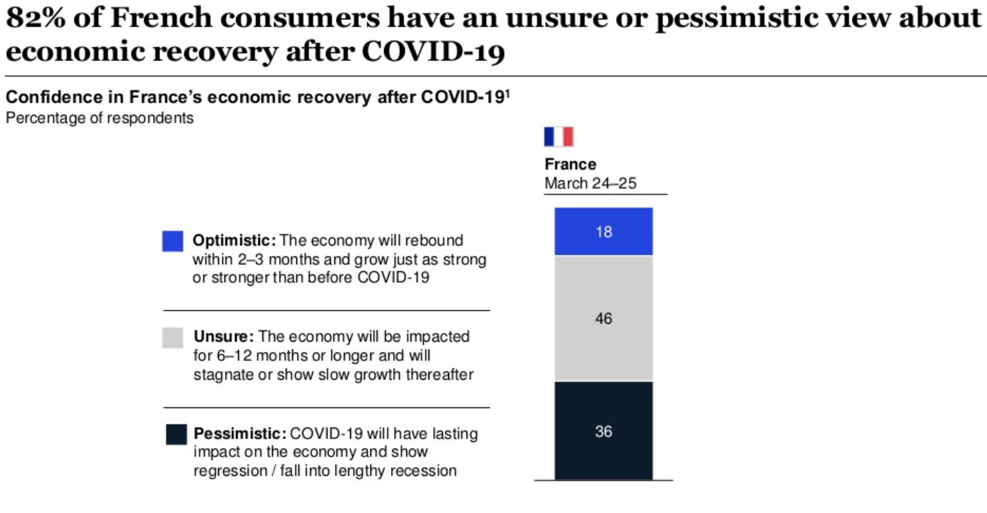 Le sentiment des consommateurs français pendant le Covid-19.