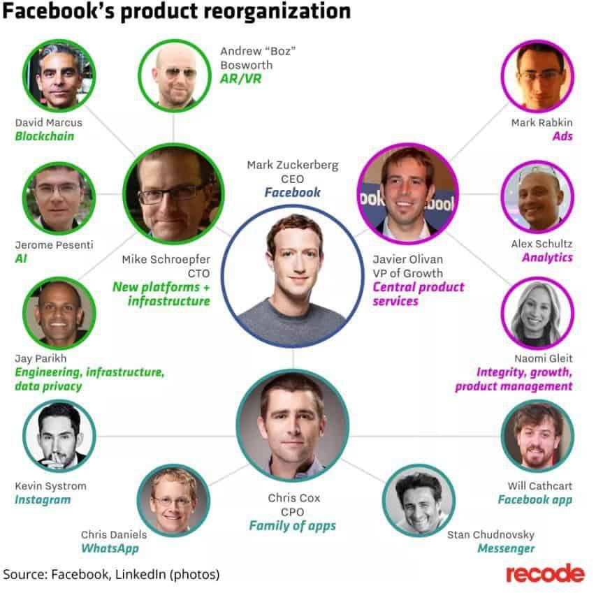 Réorganisation Facebook