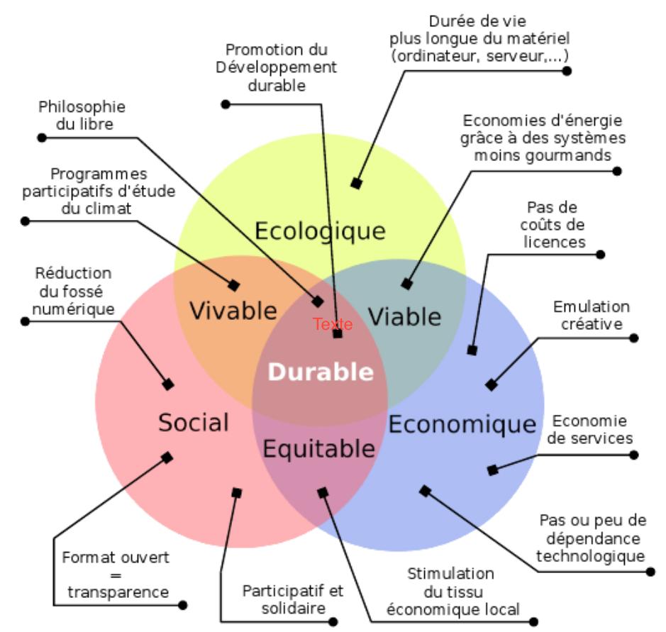 « Patates durables » ou convergence entre logiciels libres et développement durable (CC BY-SA)