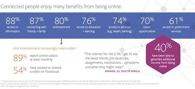 utilisation d'internet en afrique