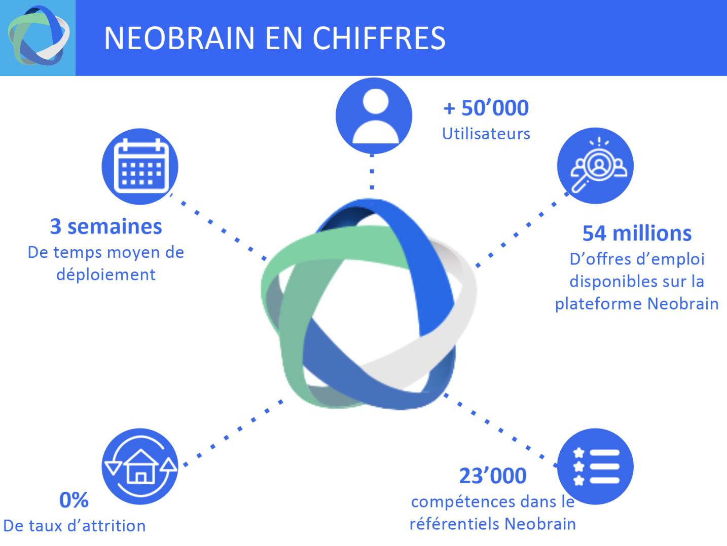 Neobrain aide à la transformation digitale des RH