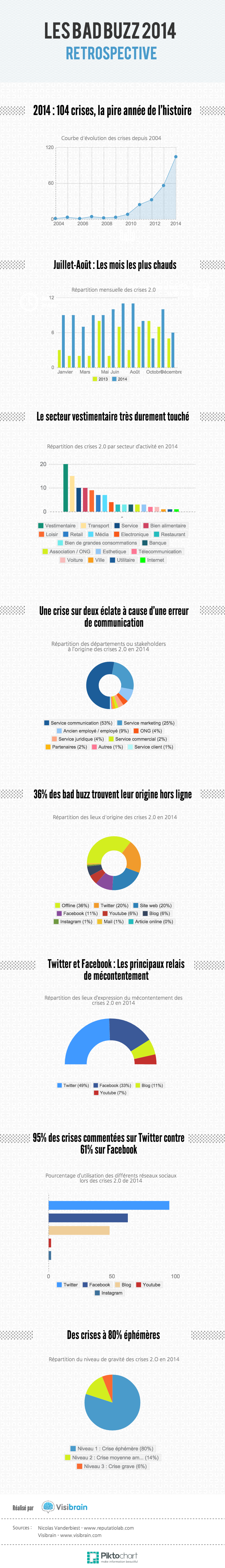 Infographie-bad-buzz-2014-retrospective
