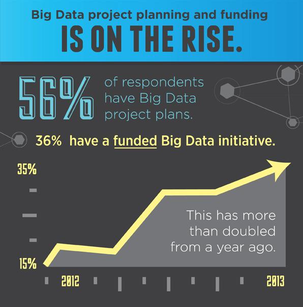 tendance big data