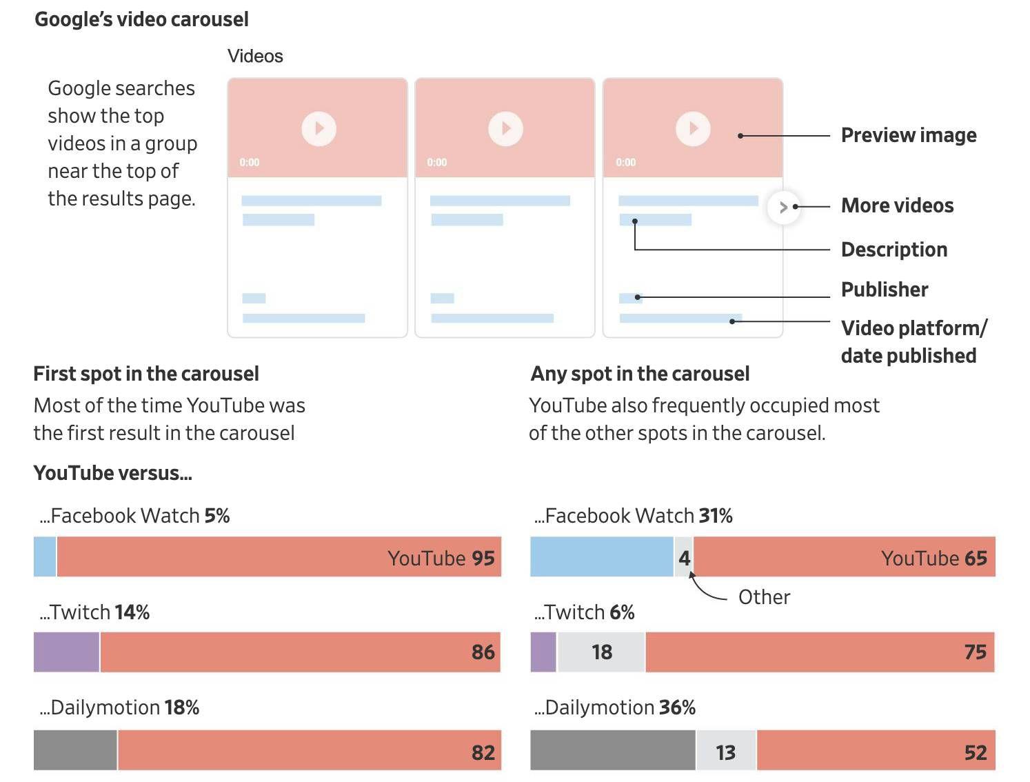 Une infographie montrant la place de YouTube par rapport à ses rivaux dans les carrousel vidéo du moteur de recherche Google.