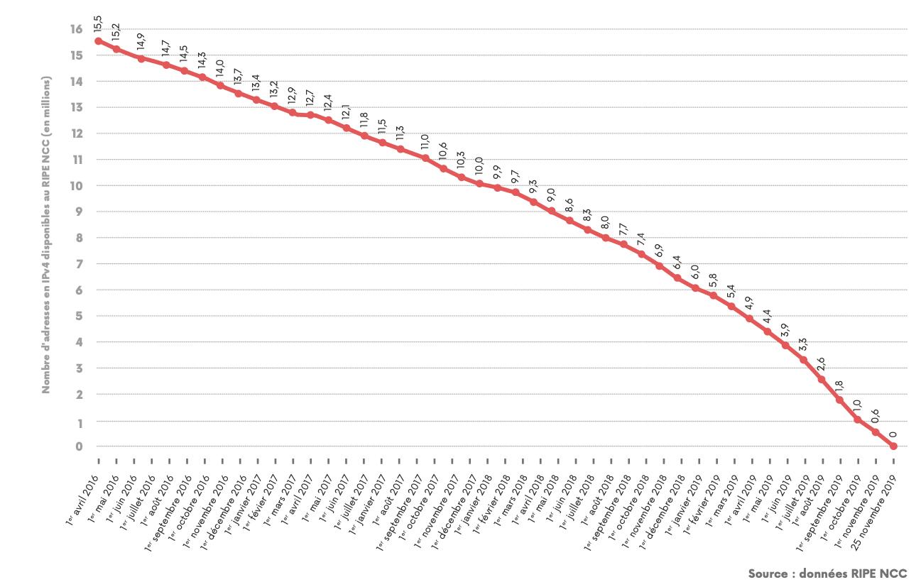 Courbe sur la baisse du stock d'adresses IPv4