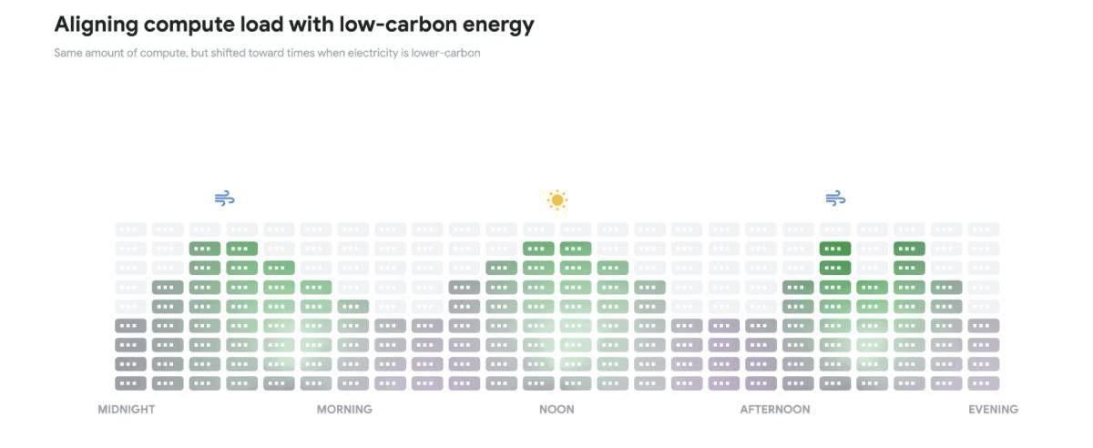 Une infographie décrivant l'utilisation de l'énergie renouvelable jour par jour dans les centres de données de Google.