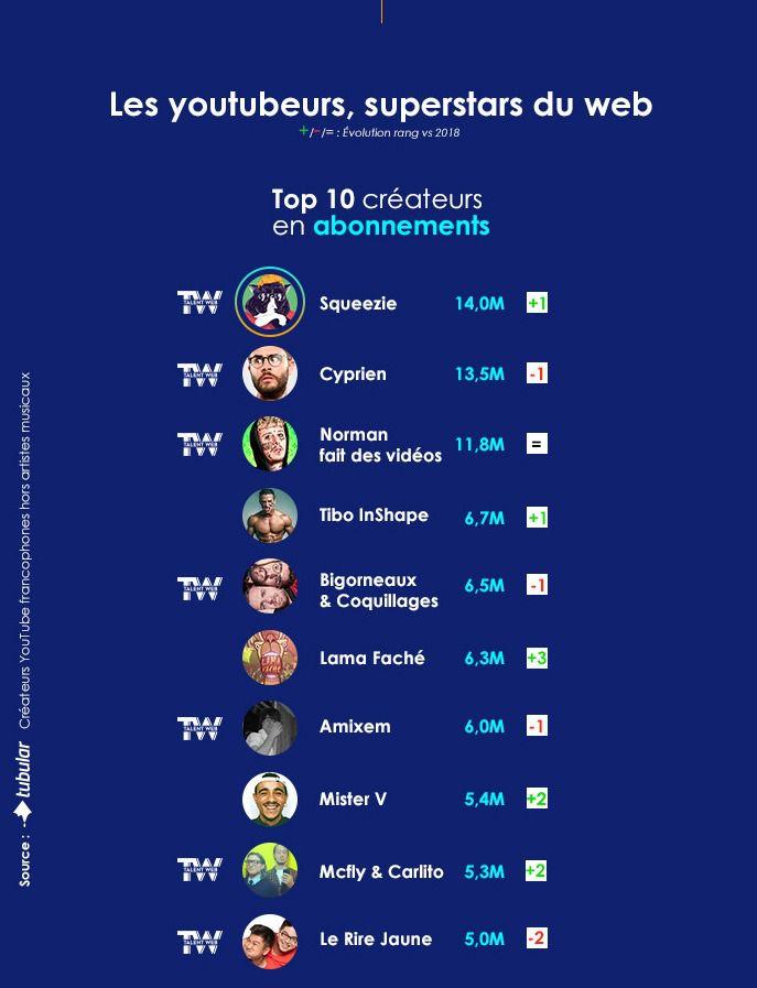 Les influenceurs francophones font de plus en plus de vues.