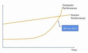 pensée linéaire vs exponentielle