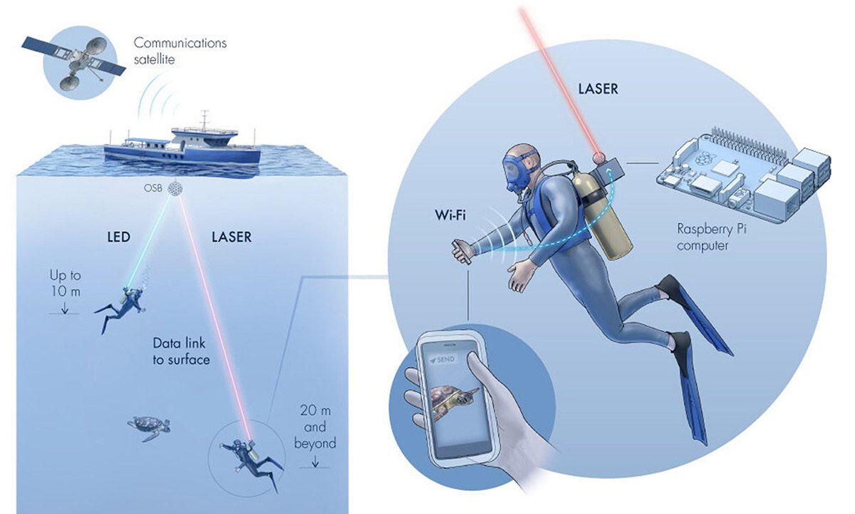 Une illustration représentant le fonctionnement de l'Aqua-Fi.