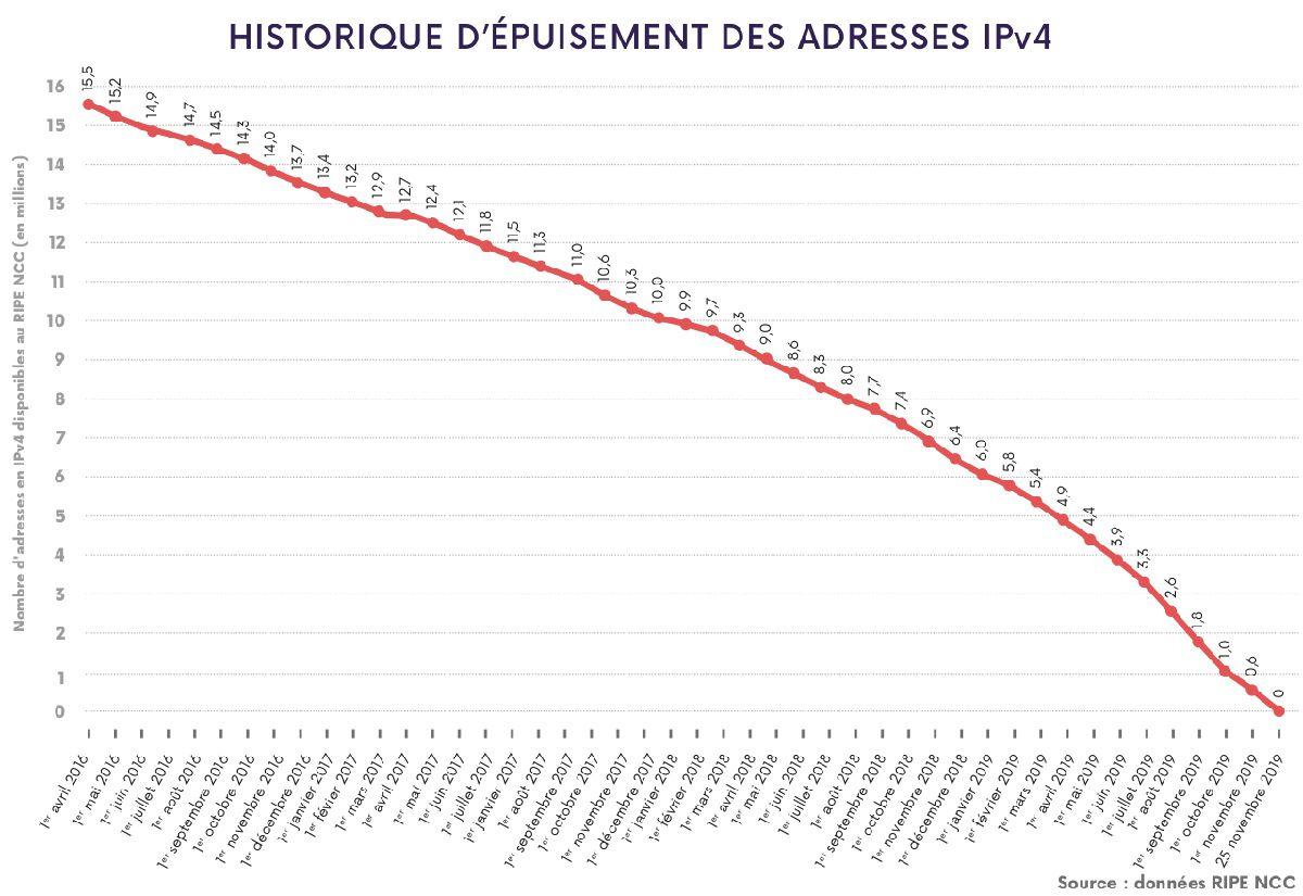 Courbe du nombre d'adresses IPv4 disponibles depuis 2016 à fin 2019.