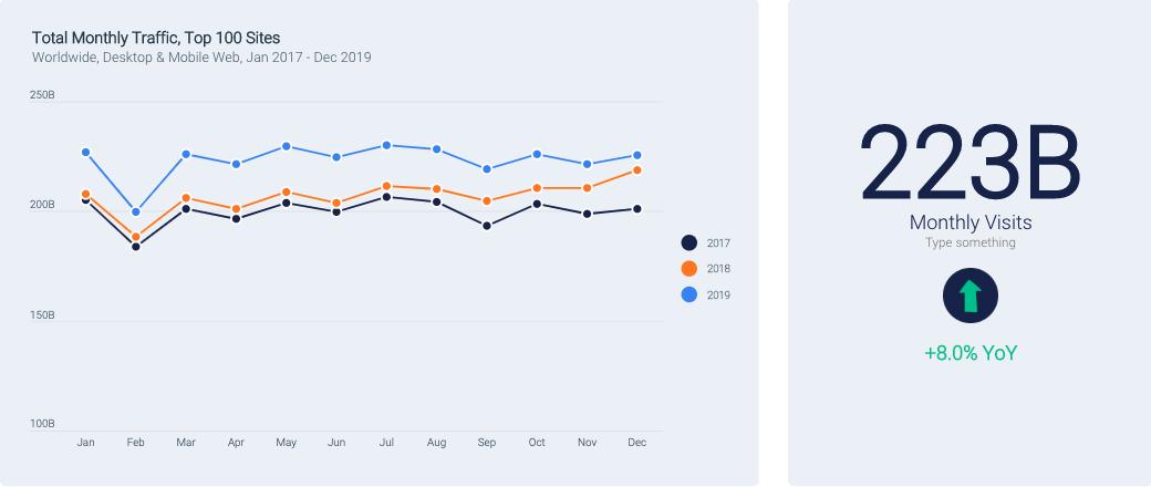 Trafic annuel desktop et mobile sur les 100 sites les plus importants en 2017, 2018, et 2019