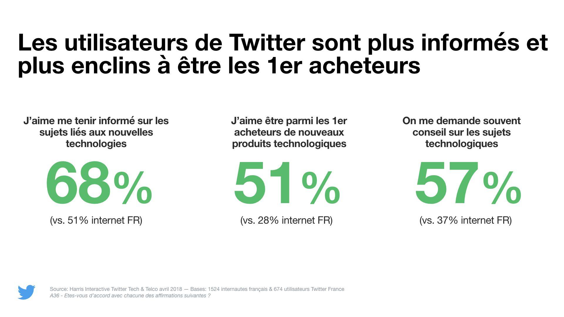 Twitter : les nouvelles technologies sont l'un des sujets favoris des utilisateurs