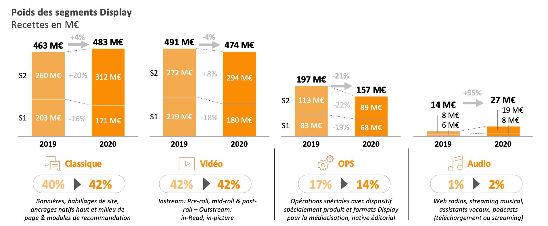 Le poids des différents segments du Display et leur évolution entre 2019 et 2020