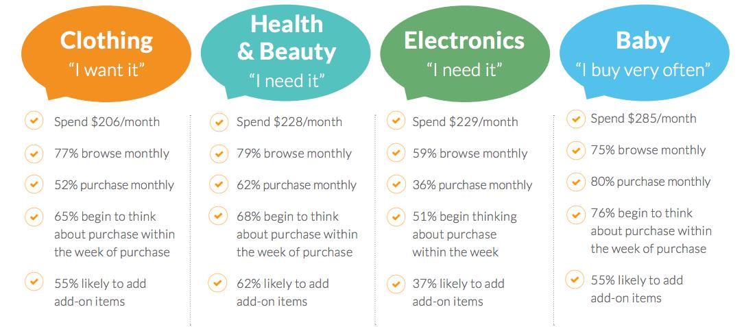 intention achat ecommerce par catégories