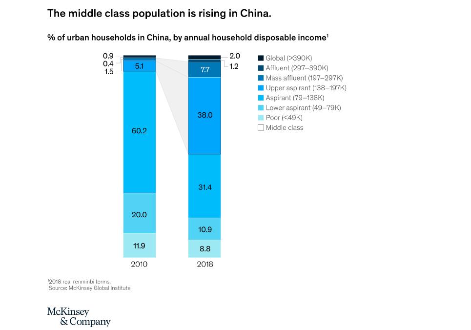 Évolution des classes chinoises